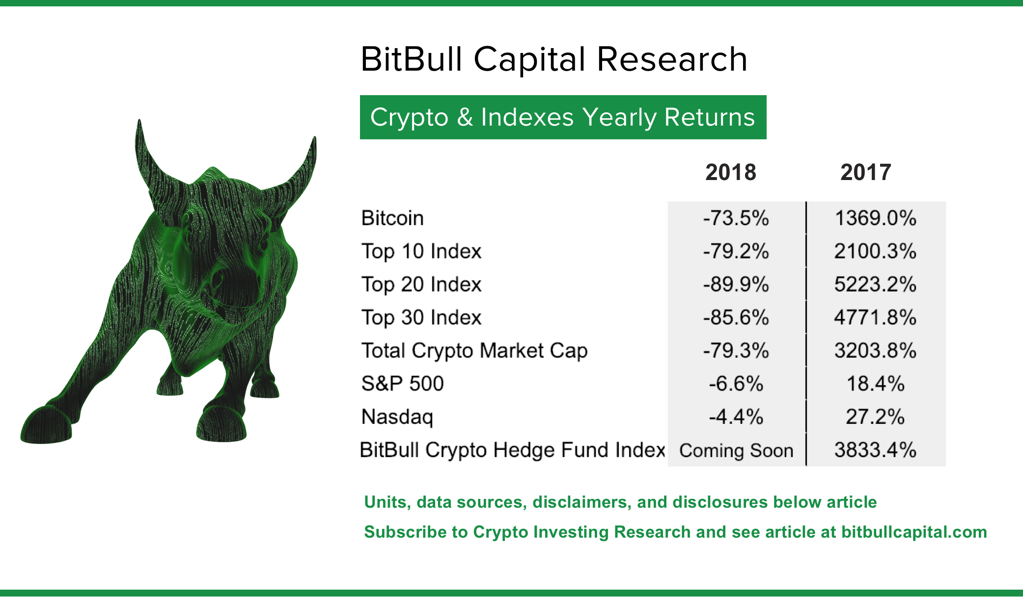 Crypto's 2018 in Review: BitBull Capital's Insights Behind the Numbers