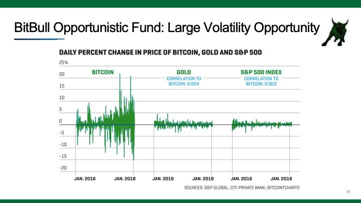 BitBull crypto volatility