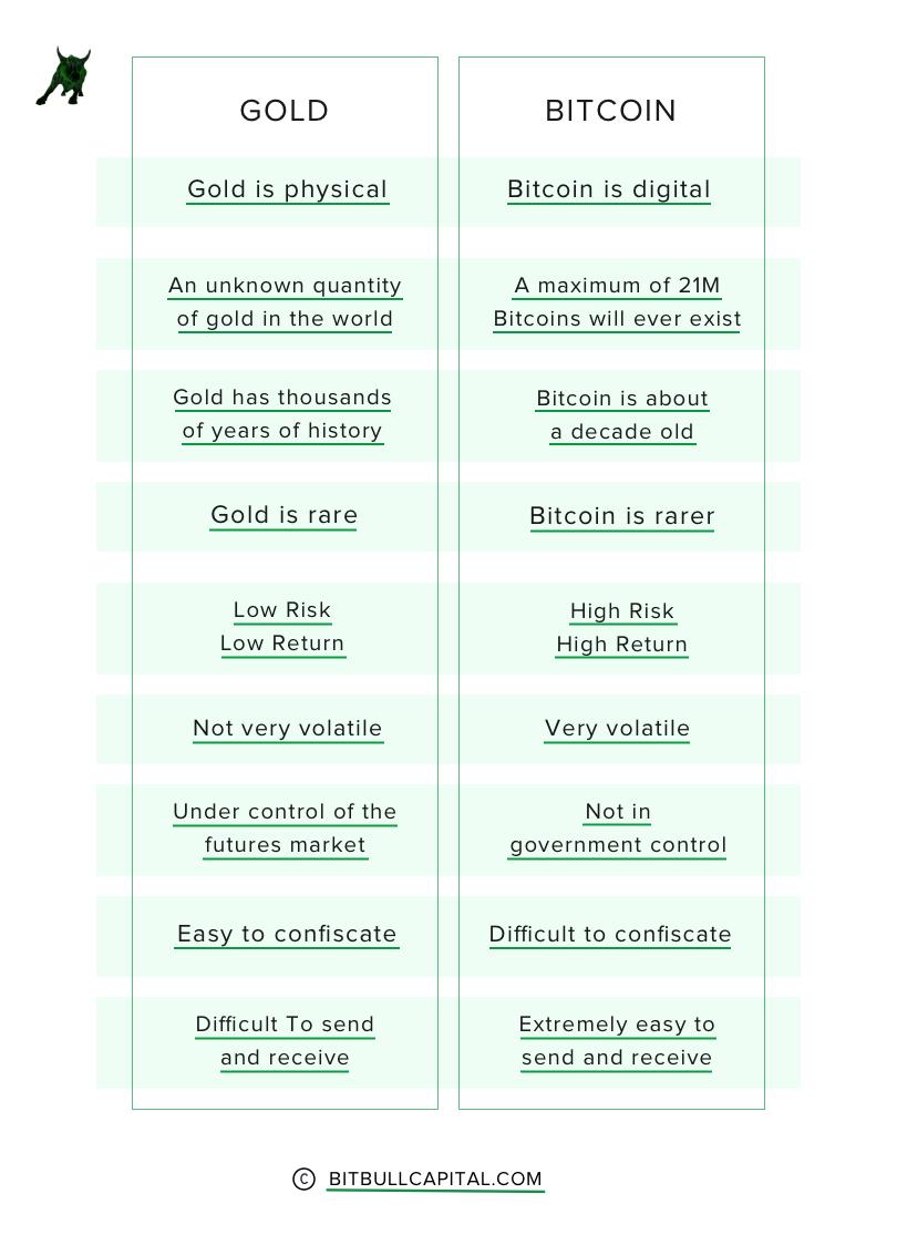 BitcoinvsGold