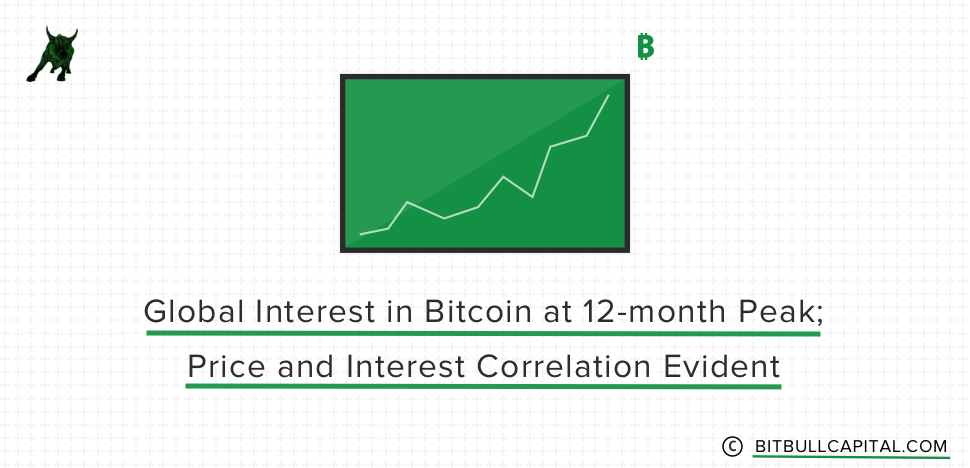 Global Interest in Bitcoin at 12-month Peak; Price and Interest Correlation Evident