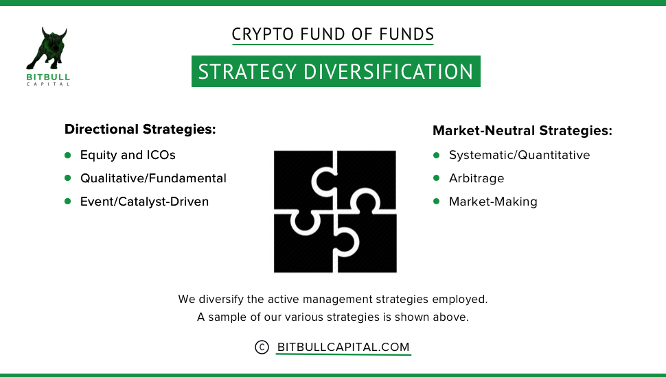 Crypto Strategy Diversification BitBull Capital