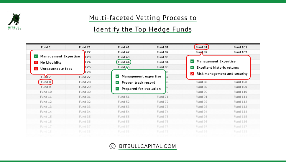 Crypto_Fund_Vetting_BitBull_Capital