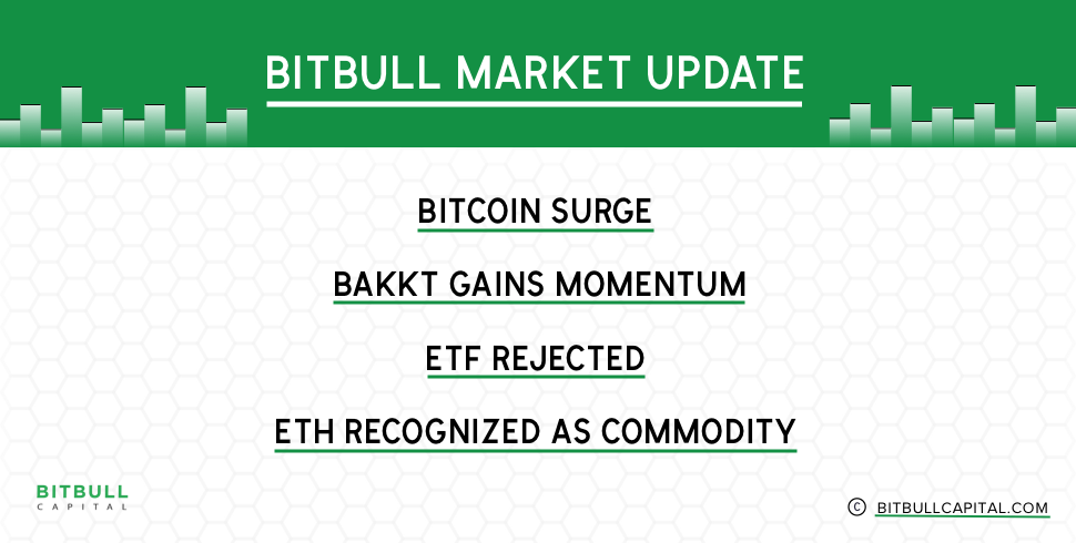 Market Update: Bitcoin Surges, Bakkt Gains Momentum, ETF Rejected and ETH Recognized as Commodity