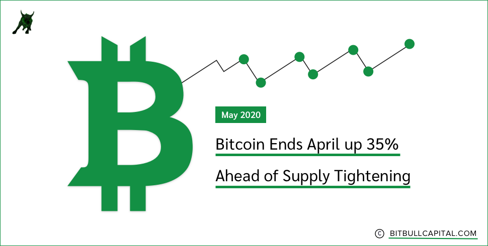Bitcoin Ends April up 35% Ahead of Supply Tightening