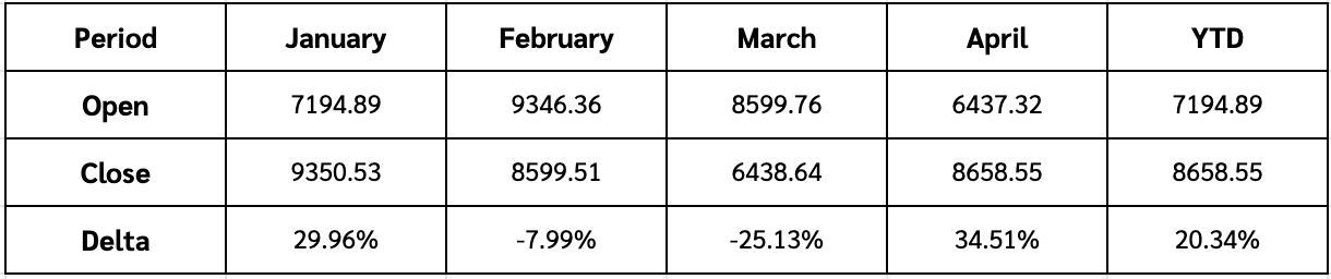 BTC/USD Historical Prices