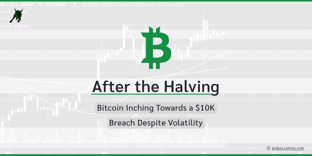 After the Halving: Bitcoin Inching Towards a $10K Breach Despite Volatility